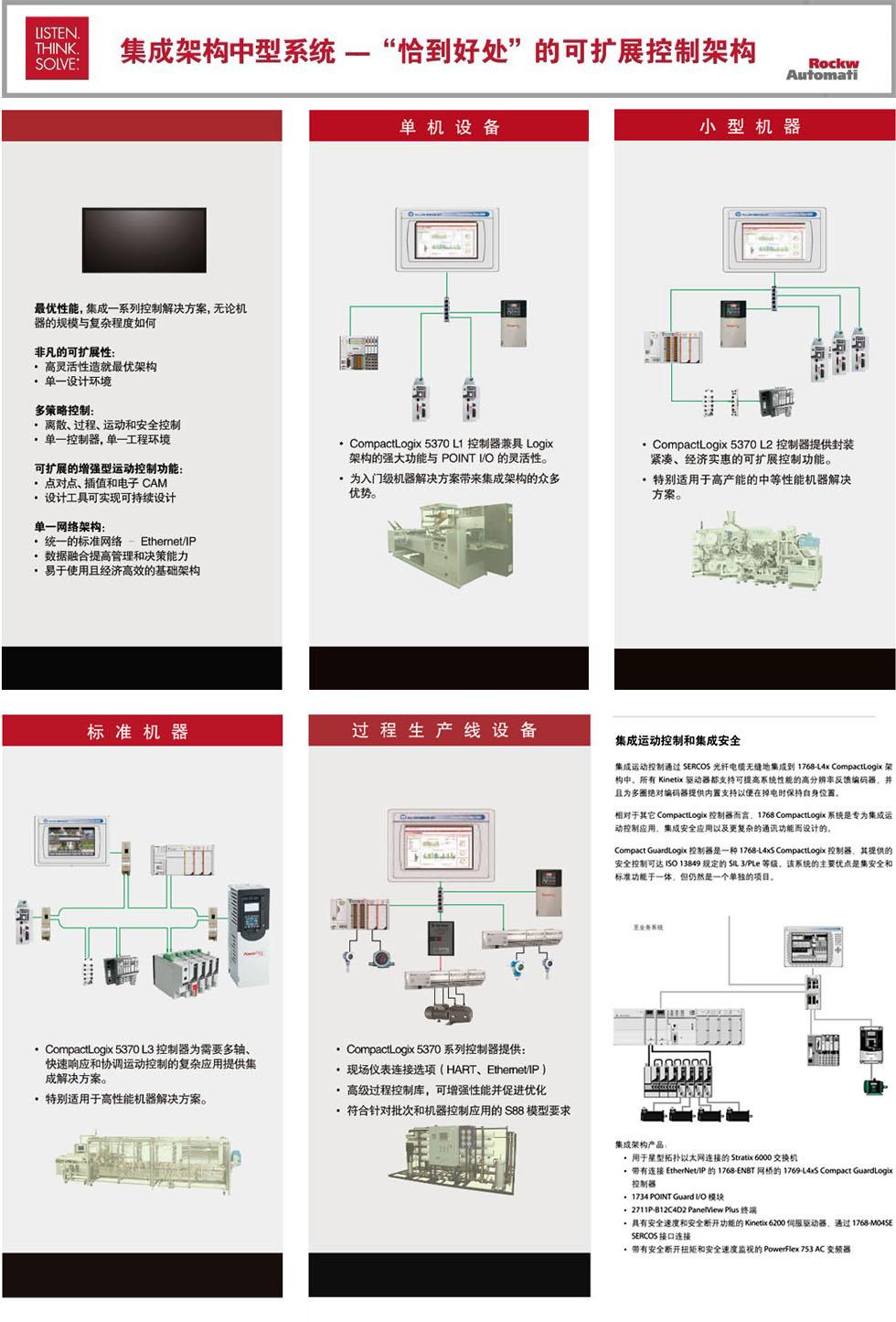 楼宇自动化系统论文_罗克韦尔自动化集成架构中型系统专区