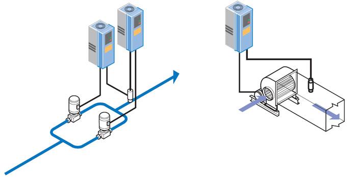 现代化的楼宇设施对居住或使用中的舒适度,以及整个数宇的自动化控制水平,都有着极其苛刻的要求。以一幢典型的写字楼为例,要有数百台泵和风机对数百间办公室的数千平方米的空间的温度和通风进行调节。同时,严格的高效节能要求变频器具有更高的可靠性和更先进的控制特性。 能源及原材料价格的日益上涨和各国能源法案中对节能提出的严格的要求是楼宇设施设计中必须考虑的问题。利用伟肯交流驱动系统代替阀门和真空管进行压力和流量控制,将帮助楼宇设施的投资者在短期内得到投资回报。 面向用户 伟肯变频器拥有紧凑的结构,并标配内置所有必要的