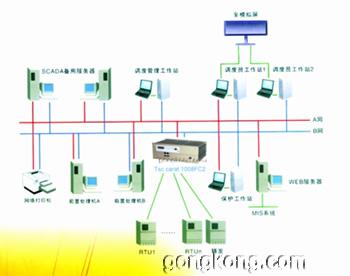 控制网络拓扑图