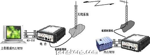 rtu无线通讯io接线图