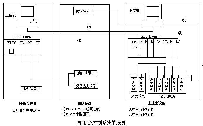1.1上位机位于现场操作台内,硬件平台采用IBM兼容PC机,软件平台为Windons NT,上位监控工控态软件为MCGS3.2,其主要功能有: •参数设定 设定内容包括:来料宽度、厚度,开卷、内卷取、外卷取张力,点动、爬行、运行速度值,内、外卷取的选择,剪切刀盘直径等。 •数据显示 显示内容包括:当前机列主要运行状态,机列运行的实际速度值,开卷、内卷取、外卷取的实际张力值,开卷机、内卷取、外卷取当前卷径值,当前的日期和时间。 •用户管理 该部分主要包括用户的登录及退出,